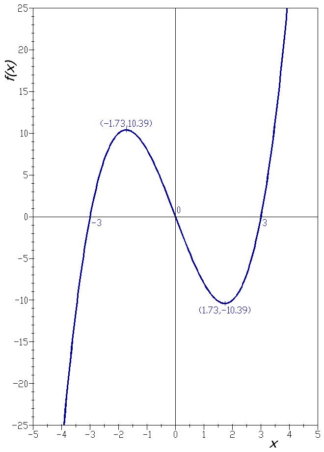 F(x)_=_x^3_−_9x